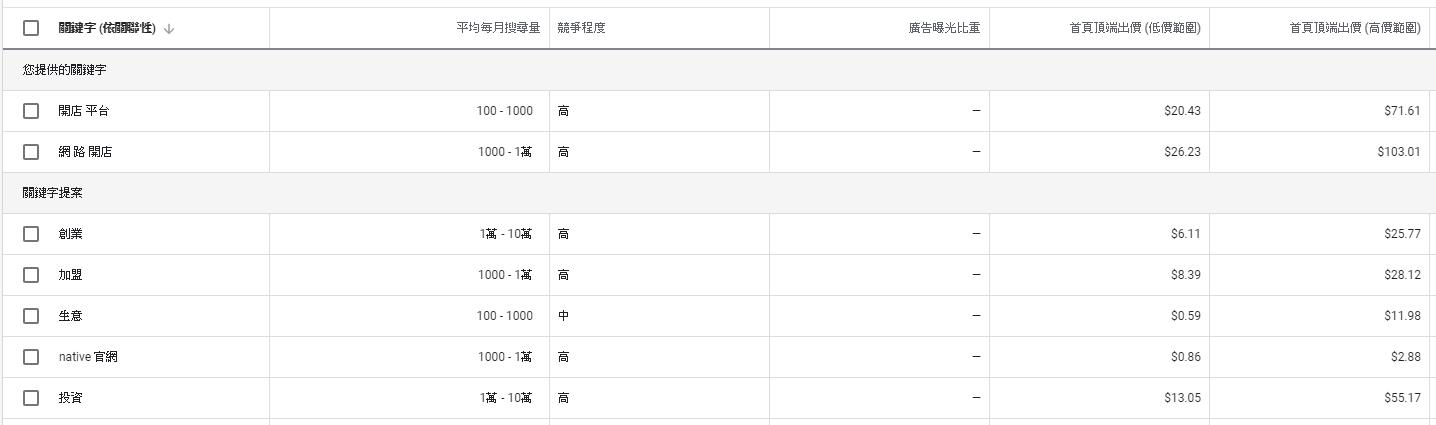 Google關鍵字規劃工具實際畫面