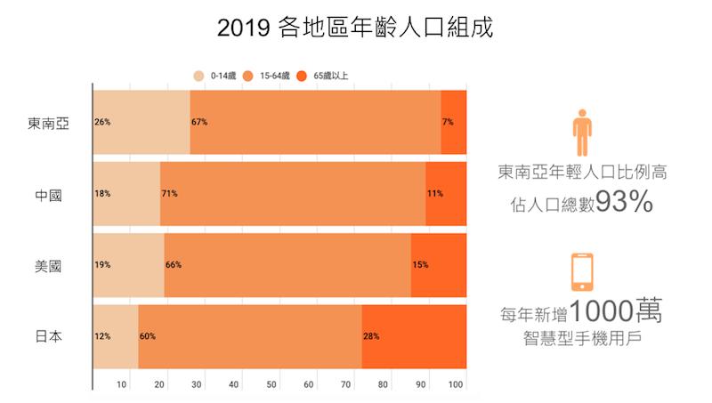 2019各地區年齡人口組成