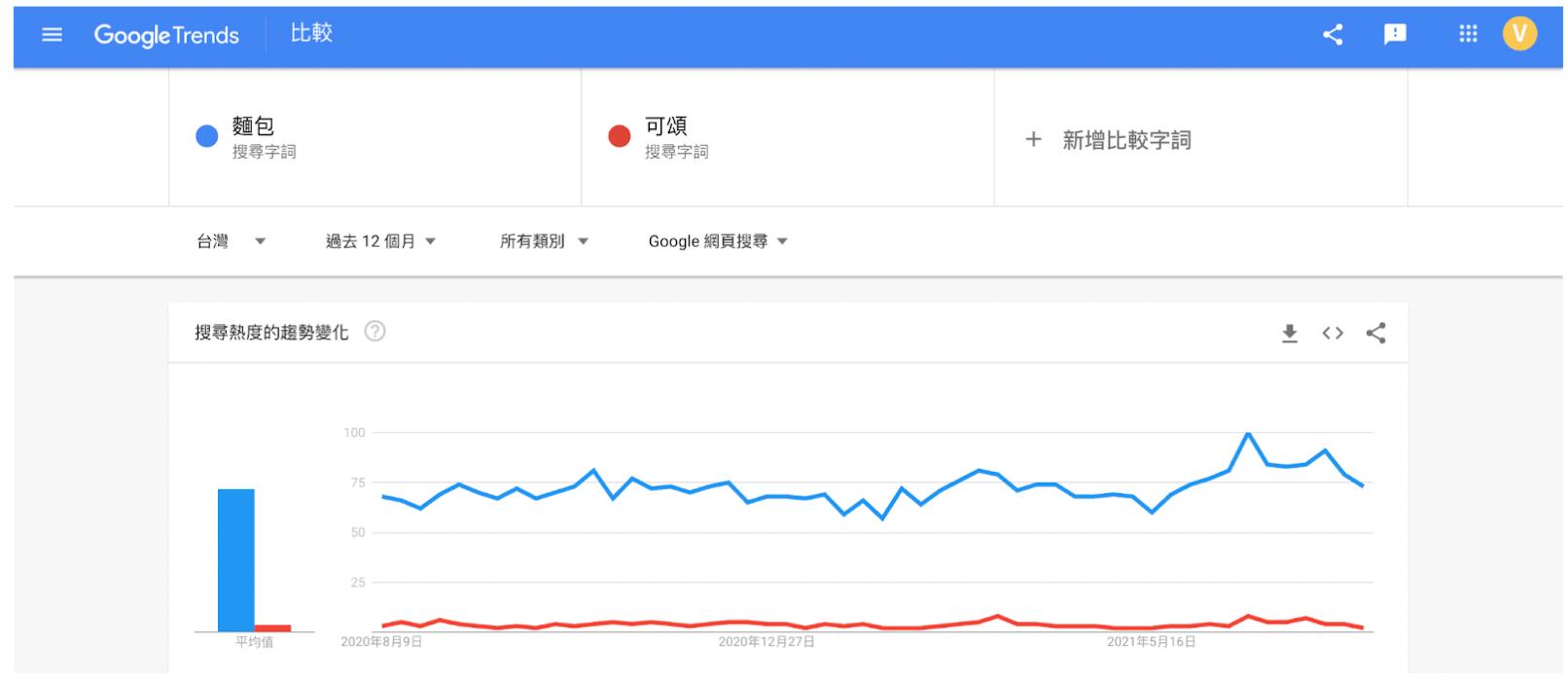 Google Trends實際畫面