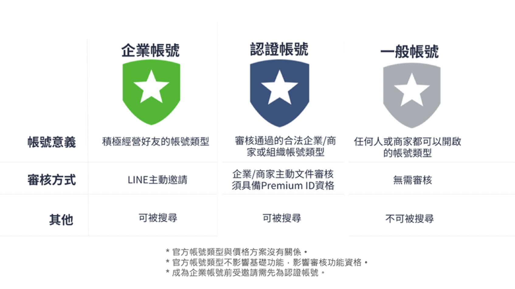 LINE官方帳號分為一般、認證、企業三種類型