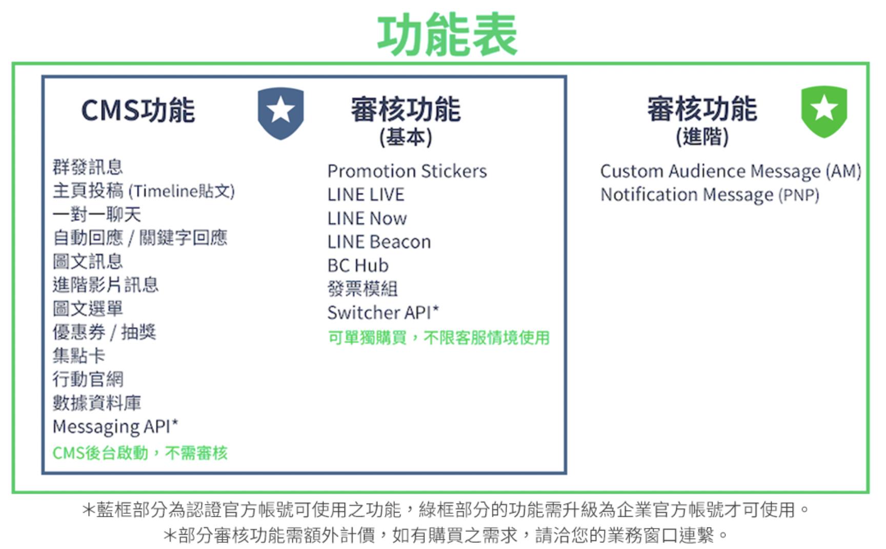 LINE認證帳號有多種功能可供使用
