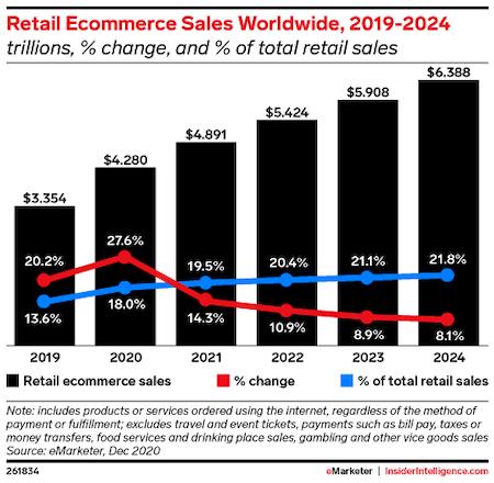 2019-2024年全球電子商務銷售額