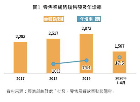 零售業網路銷售額及年增率